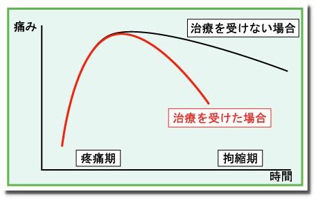 せきぐち鍼灸院|武蔵小金井|五十肩