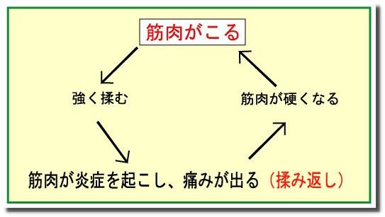 せきぐち鍼灸院|武蔵小金井|肩こり